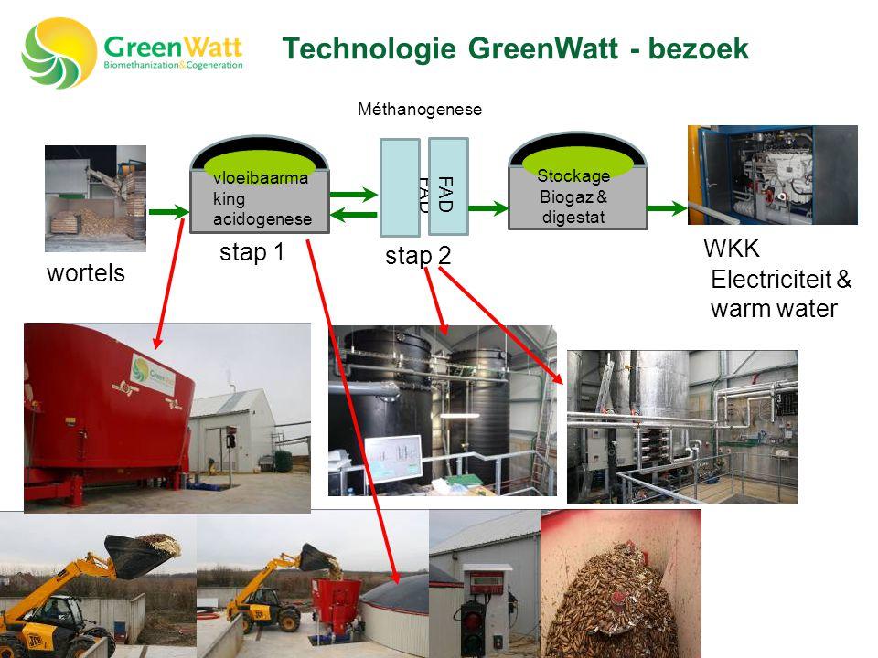 Technologie GreenWatt - bezoek
