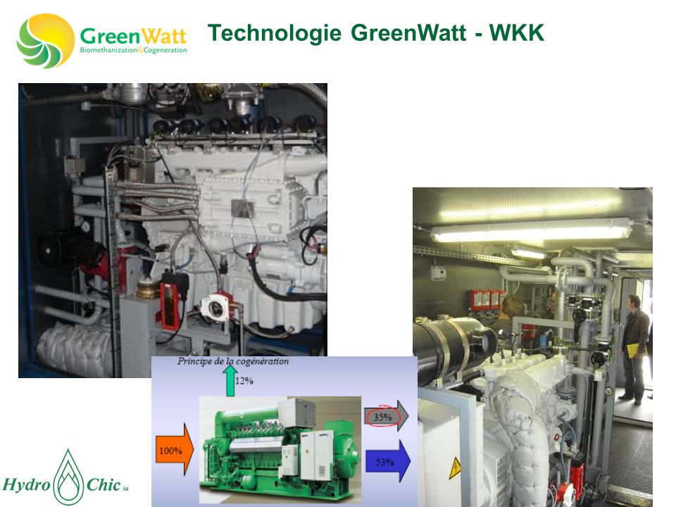 Technologie GreenWatt - WKK