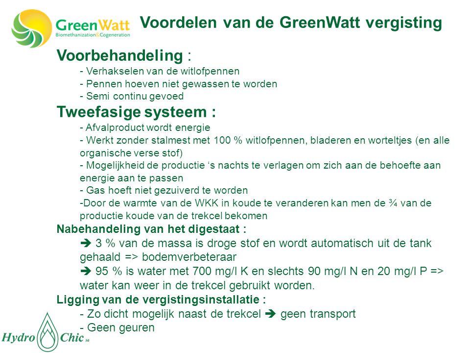 Voordelen van de GreenWatt vergisting