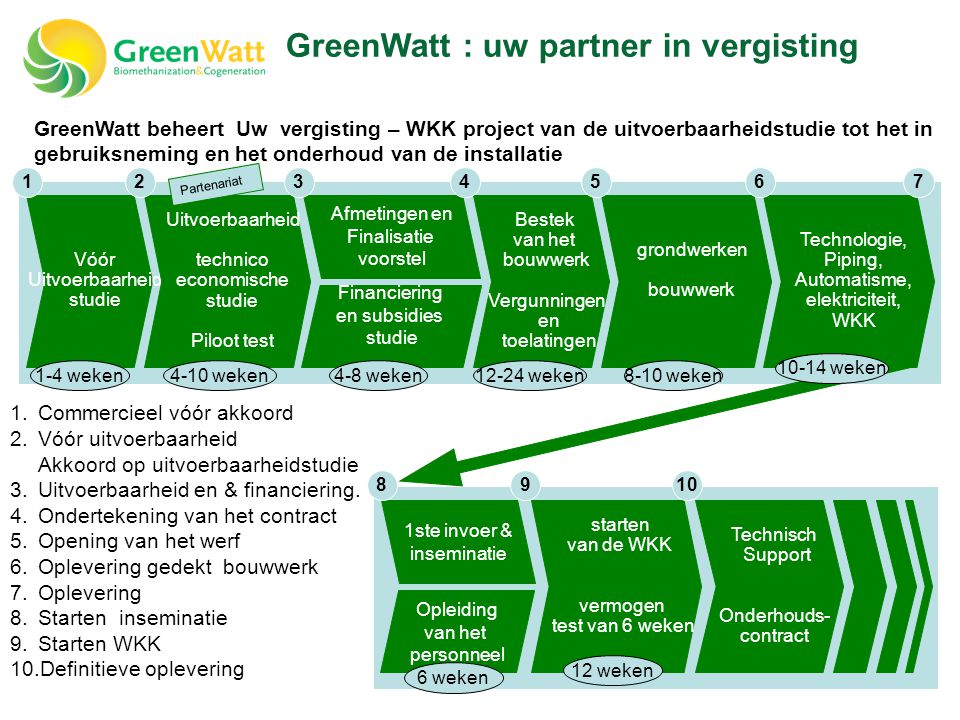 GreenWatt : uw partner in vergisting