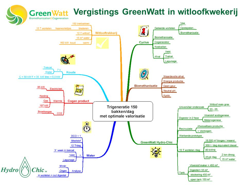 Vergistings GreenWatt in witloofkwekerij