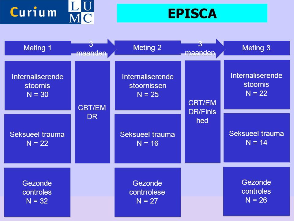 EPISCA 3 maanden 3 maanden Meting 1 Meting 2 Meting 3 Internaliserende