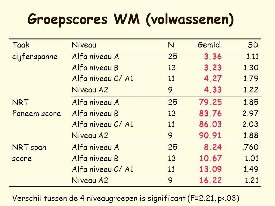 Groepscores WM (volwassenen)