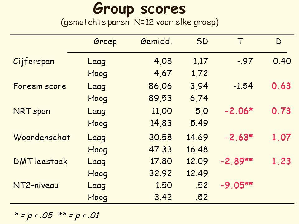 Group scores (gematchte paren N=12 voor elke groep)