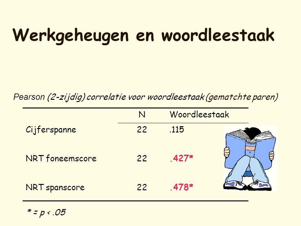 Werkgeheugen en woordleestaak