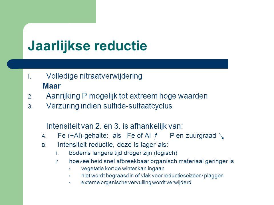 Jaarlijkse reductie Volledige nitraatverwijdering Maar