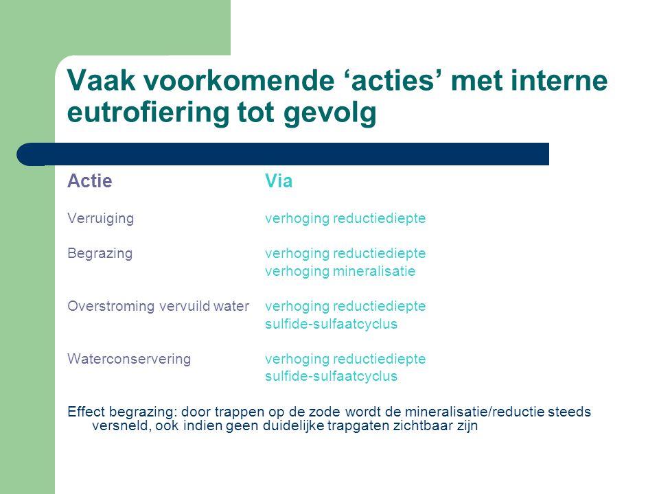 Vaak voorkomende 'acties' met interne eutrofiering tot gevolg