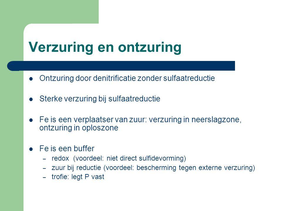 Verzuring en ontzuring