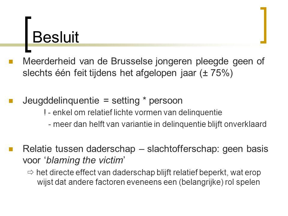 Besluit Meerderheid van de Brusselse jongeren pleegde geen of slechts één feit tijdens het afgelopen jaar (± 75%)