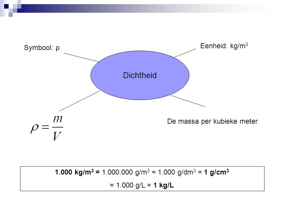 Dichtheid Eenheid: kg/m3 Symbool: ρ De massa per kubieke meter