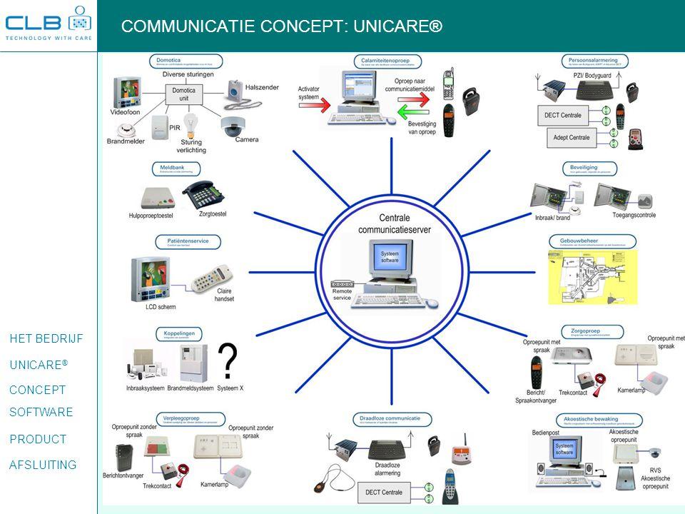 COMMUNICATIE CONCEPT: UNICARE®