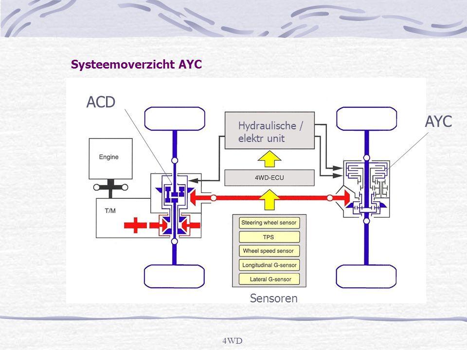 ACD AYC Systeemoverzicht AYC Sensoren Hydraulische / elektr unit 4WD