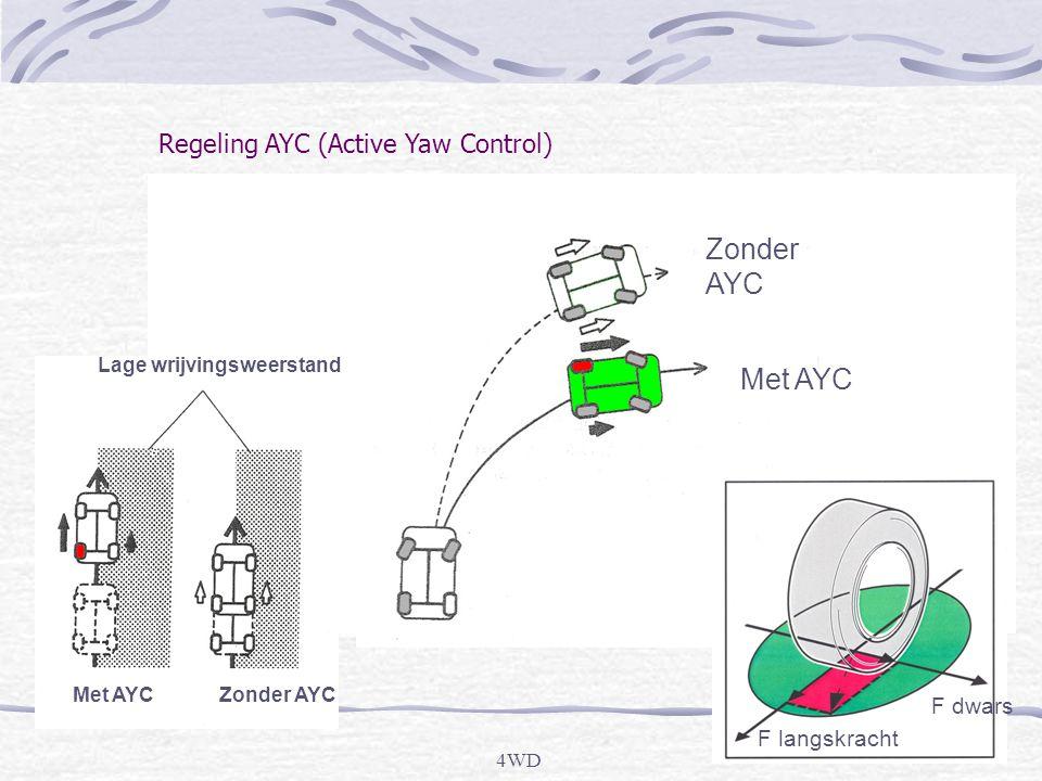 Zonder AYC Met AYC Regeling AYC (Active Yaw Control) F dwars