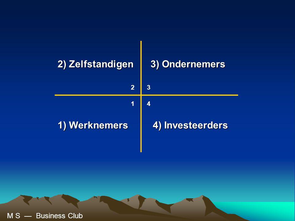 2) Zelfstandigen 3) Ondernemers 1) Werknemers 4) Investeerders