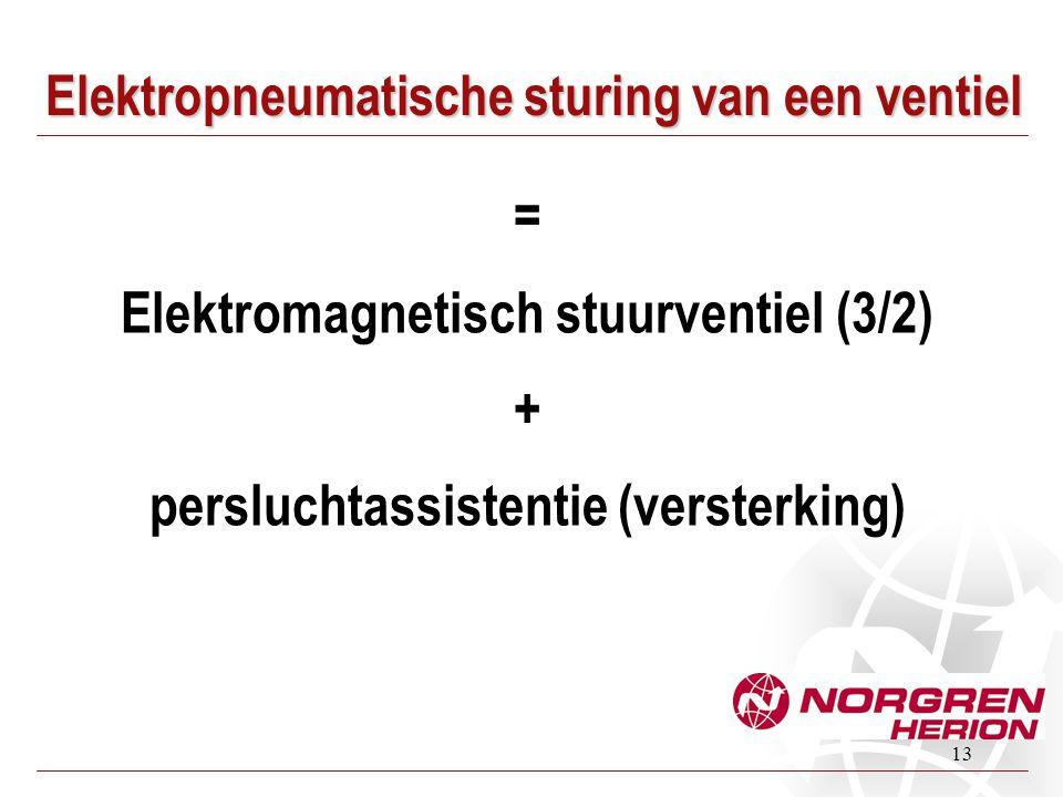 Elektropneumatische sturing van een ventiel