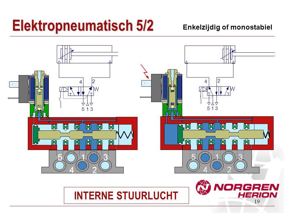 Elektropneumatisch 5/2 INTERNE STUURLUCHT Enkelzijdig of monostabiel 5