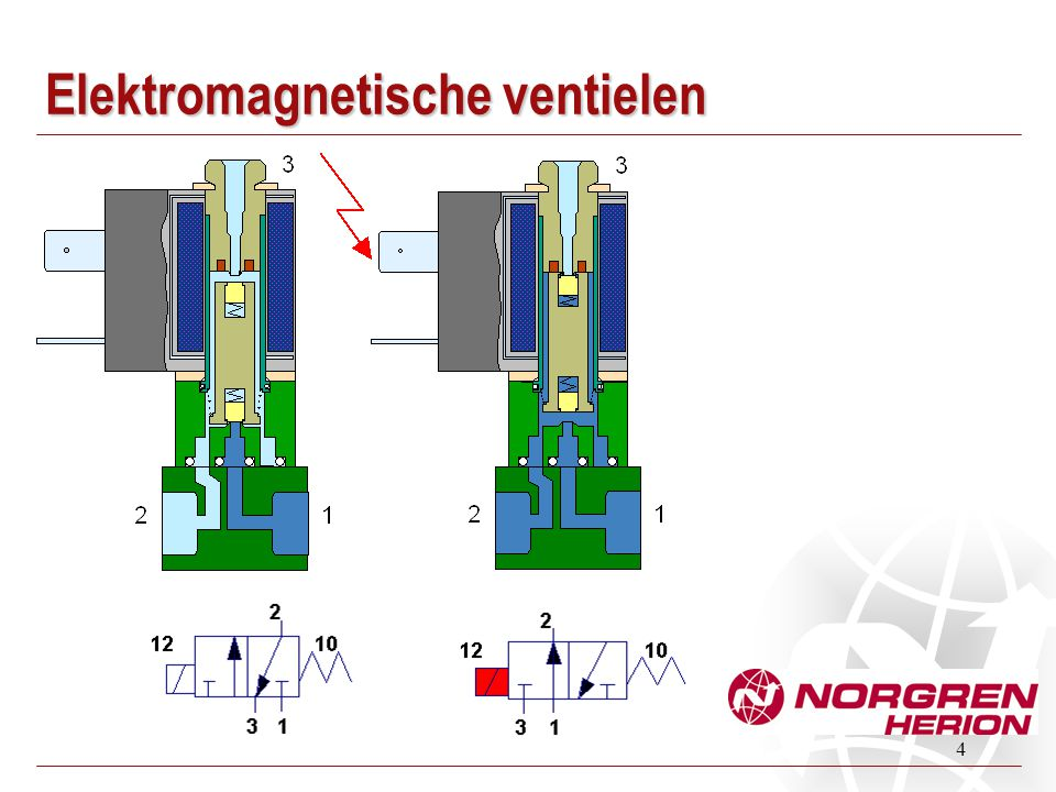 Elektromagnetische ventielen