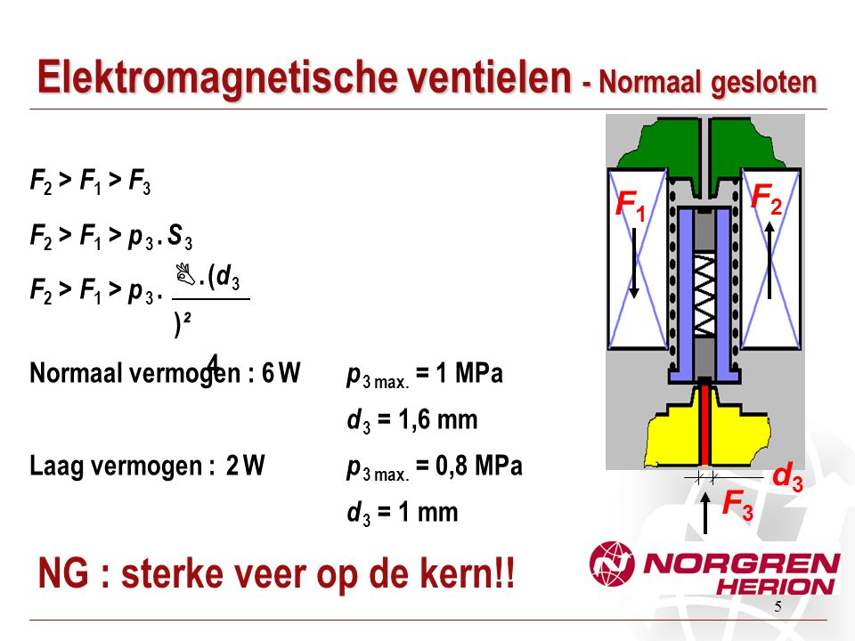 Elektromagnetische ventielen - Normaal gesloten