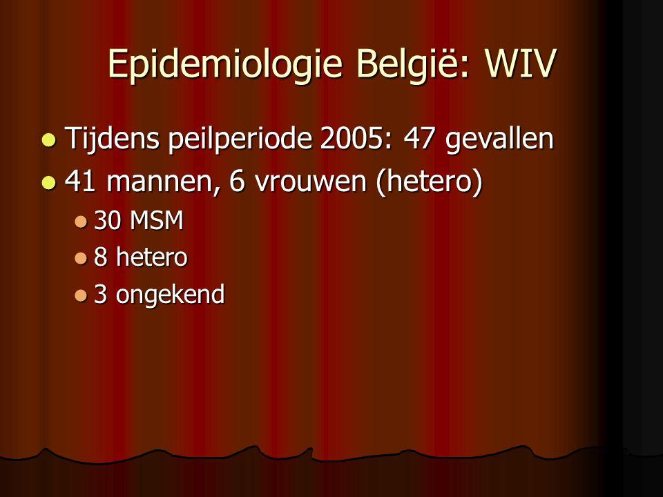 Epidemiologie België: WIV