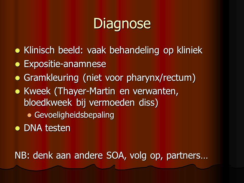 Diagnose Klinisch beeld: vaak behandeling op kliniek