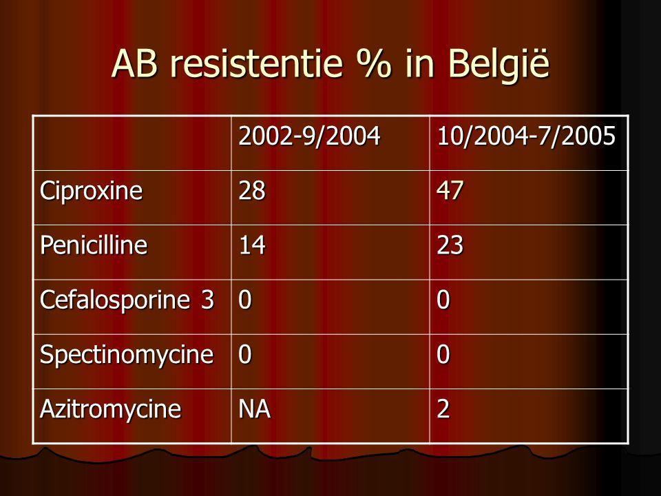 AB resistentie % in België