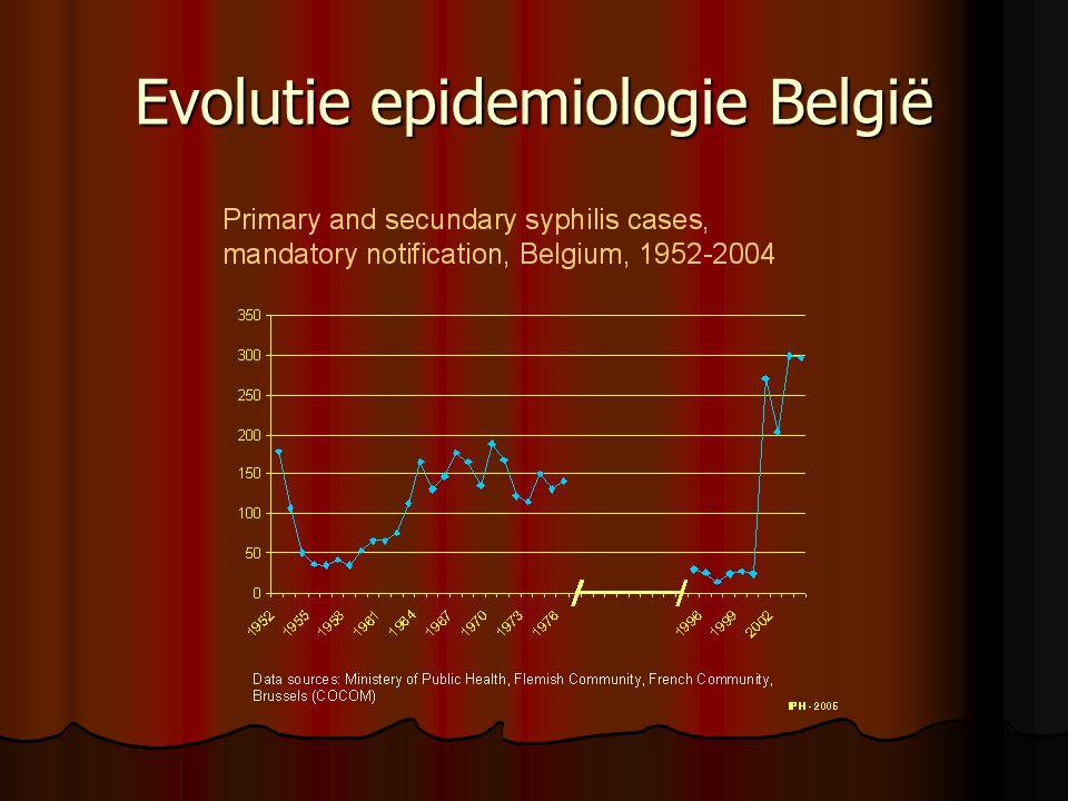 Evolutie epidemiologie België