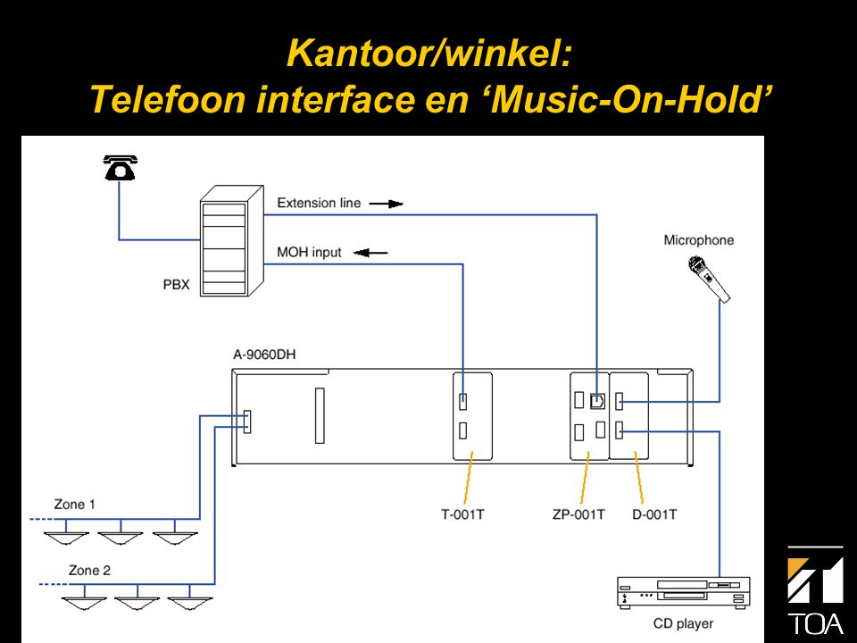Kantoor/winkel: Telefoon interface en 'Music-On-Hold'