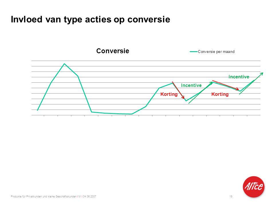 Invloed van type acties op conversie