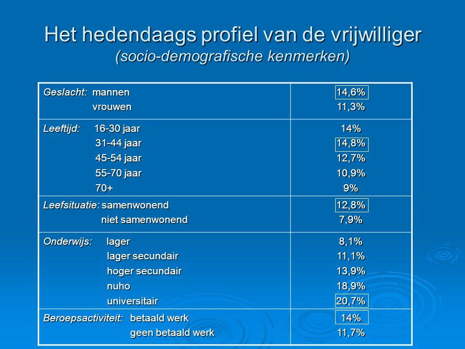 Het hedendaags profiel van de vrijwilliger (socio-demografische kenmerken)
