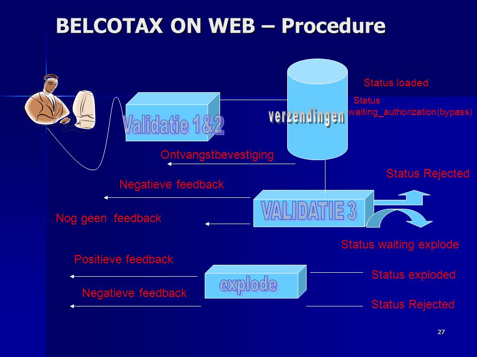BELCOTAX ON WEB – Procedure
