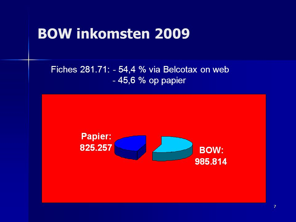 BOW inkomsten 2009 Fiches 281.71: - 54,4 % via Belcotax on web