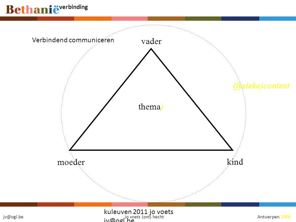 vader thema) (fysieke)context moeder kind Verbindend communiceren