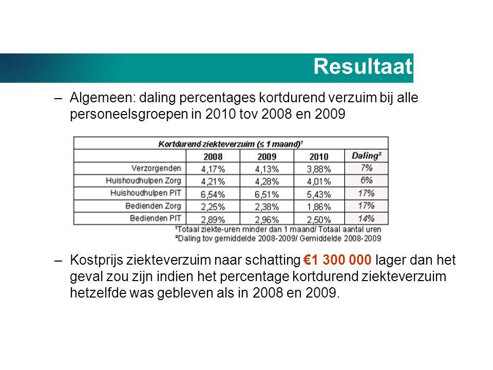 Resultaat Algemeen: daling percentages kortdurend verzuim bij alle personeelsgroepen in 2010 tov 2008 en 2009.