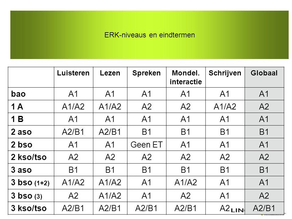 ERK-niveaus en eindtermen