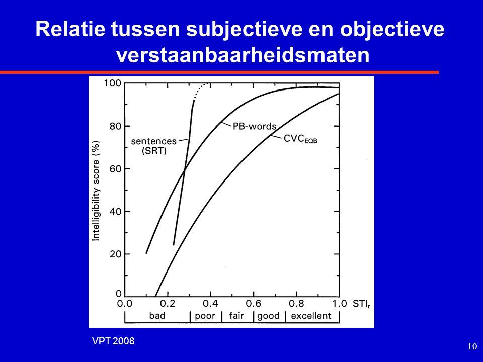 Relatie tussen subjectieve en objectieve verstaanbaarheidsmaten