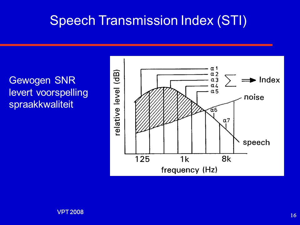 Speech Transmission Index (STI)