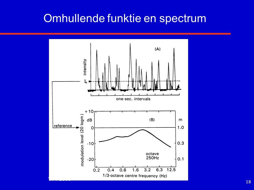 Omhullende funktie en spectrum