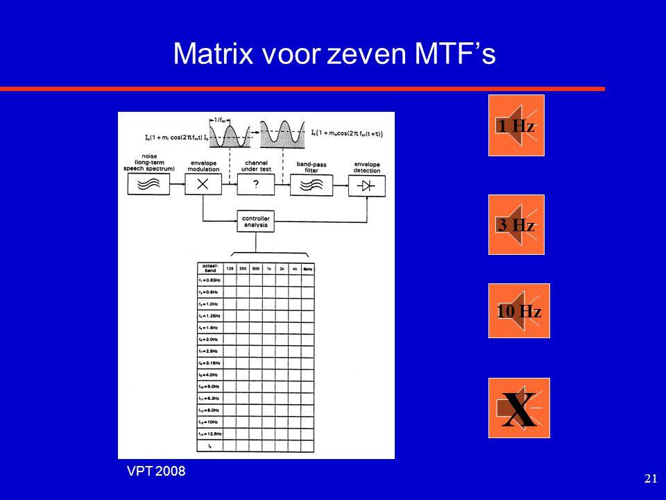 Matrix voor zeven MTF's