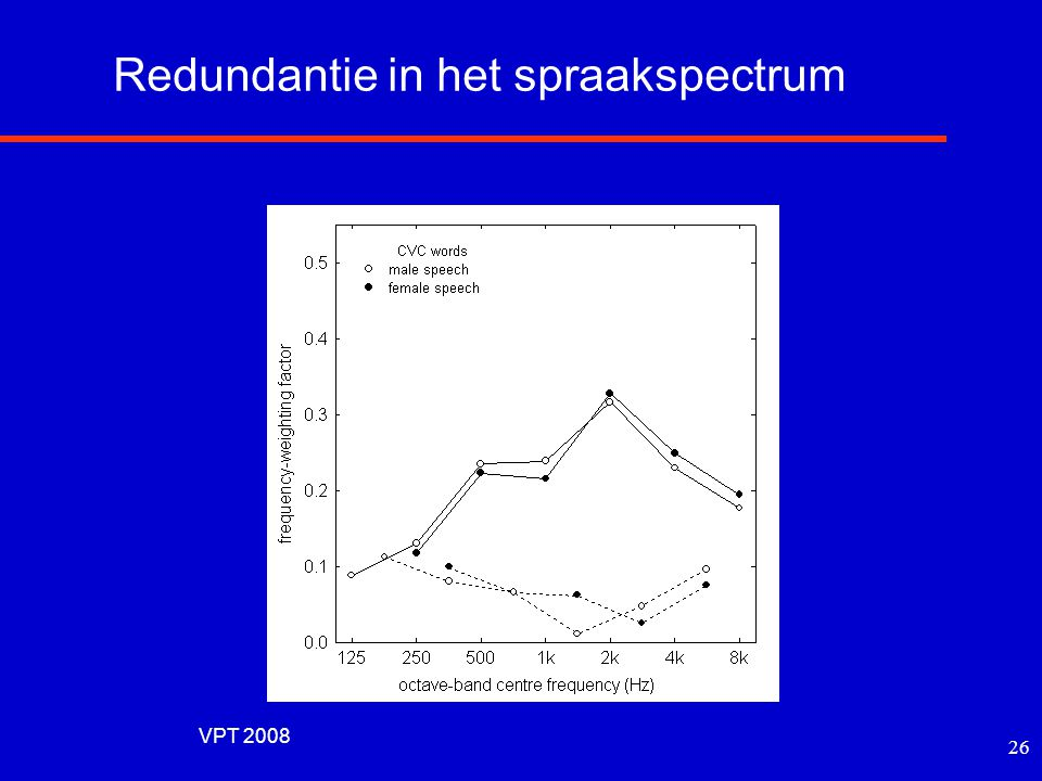 Redundantie in het spraakspectrum