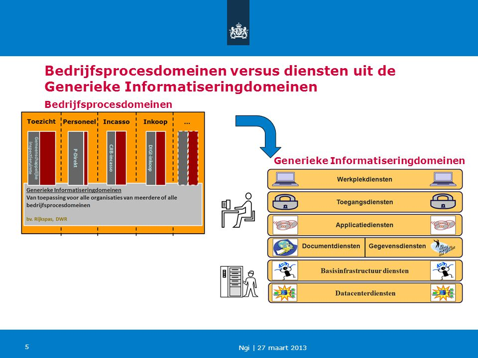 Bedrijfsprocesdomeinen versus diensten uit de Generieke Informatiseringdomeinen