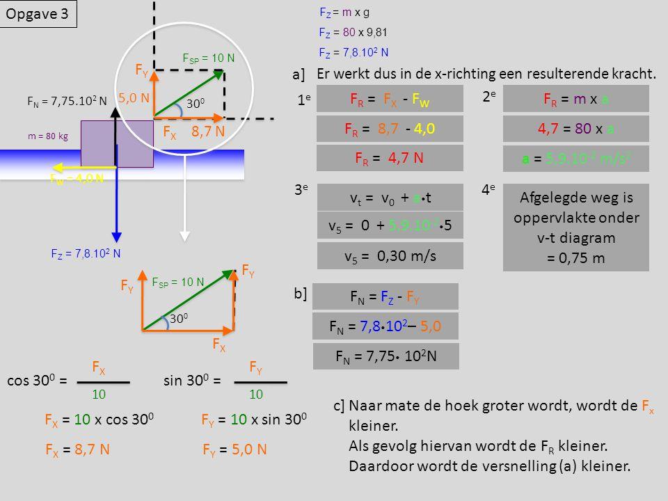 oppervlakte onder v-t diagram