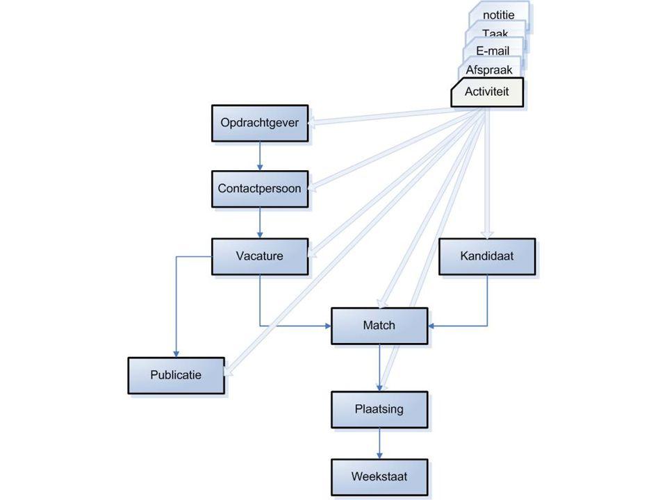Structuur en basis terminologie van Carerix