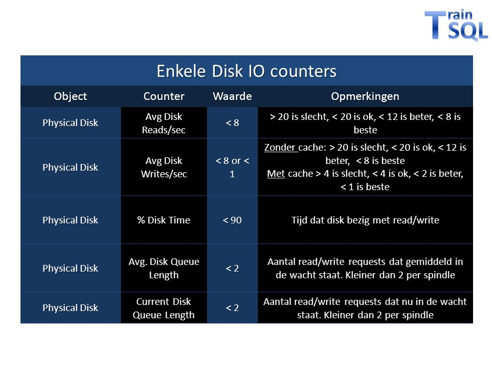Enkele Disk IO counters