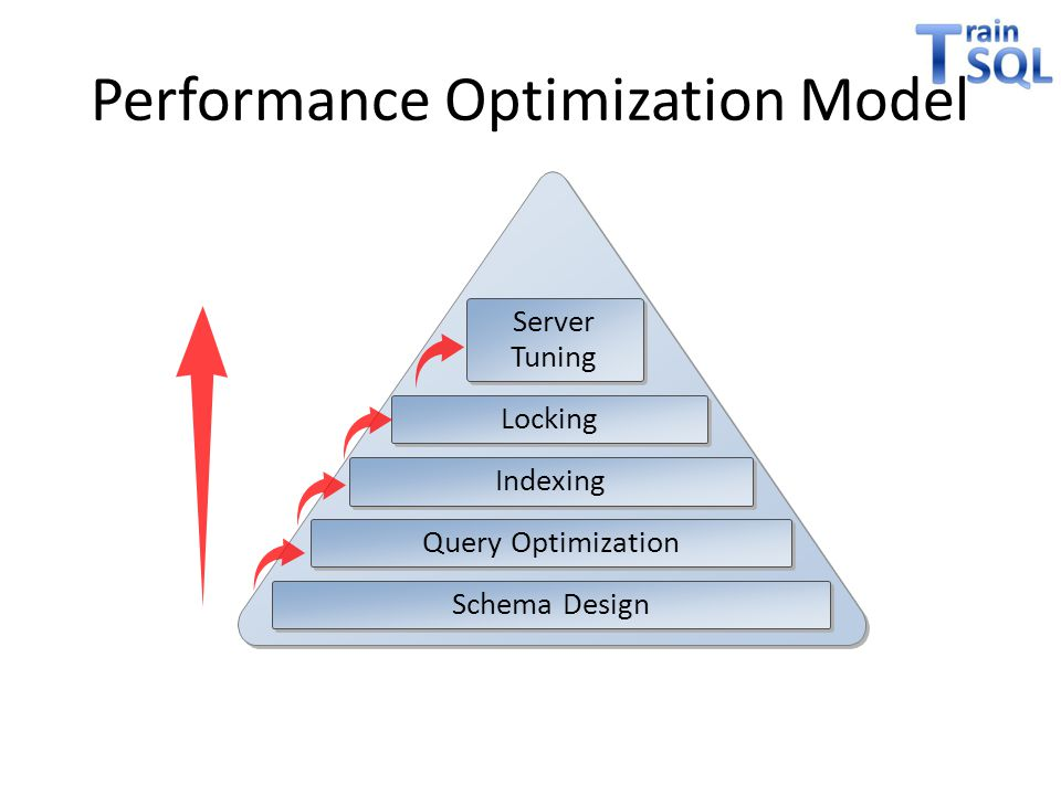 Performance Optimization Model