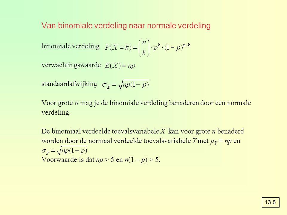 Van binomiale verdeling naar normale verdeling
