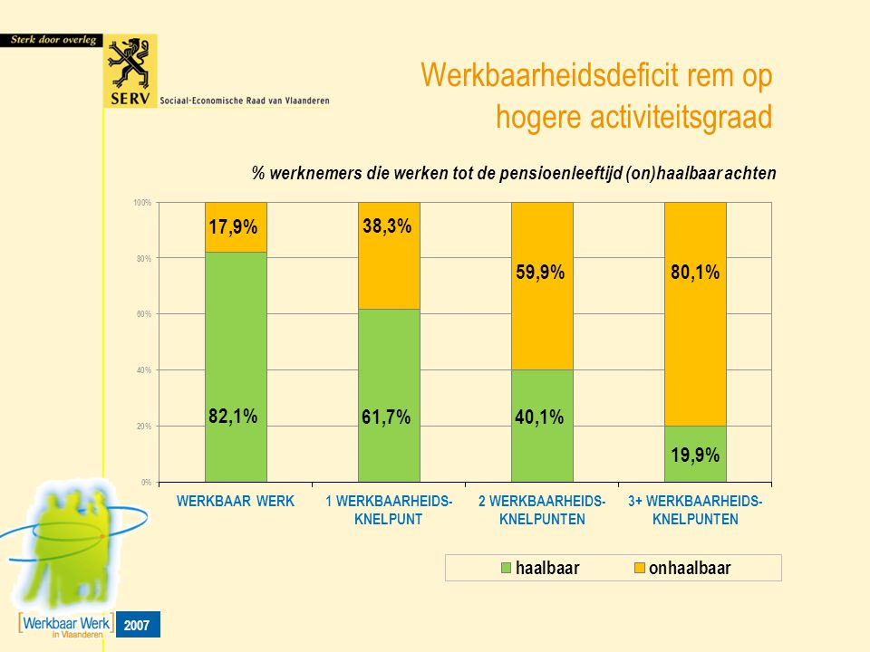 Werkbaarheidsdeficit rem op hogere activiteitsgraad