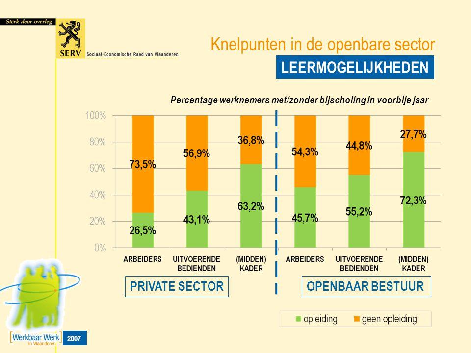 Knelpunten in de openbare sector