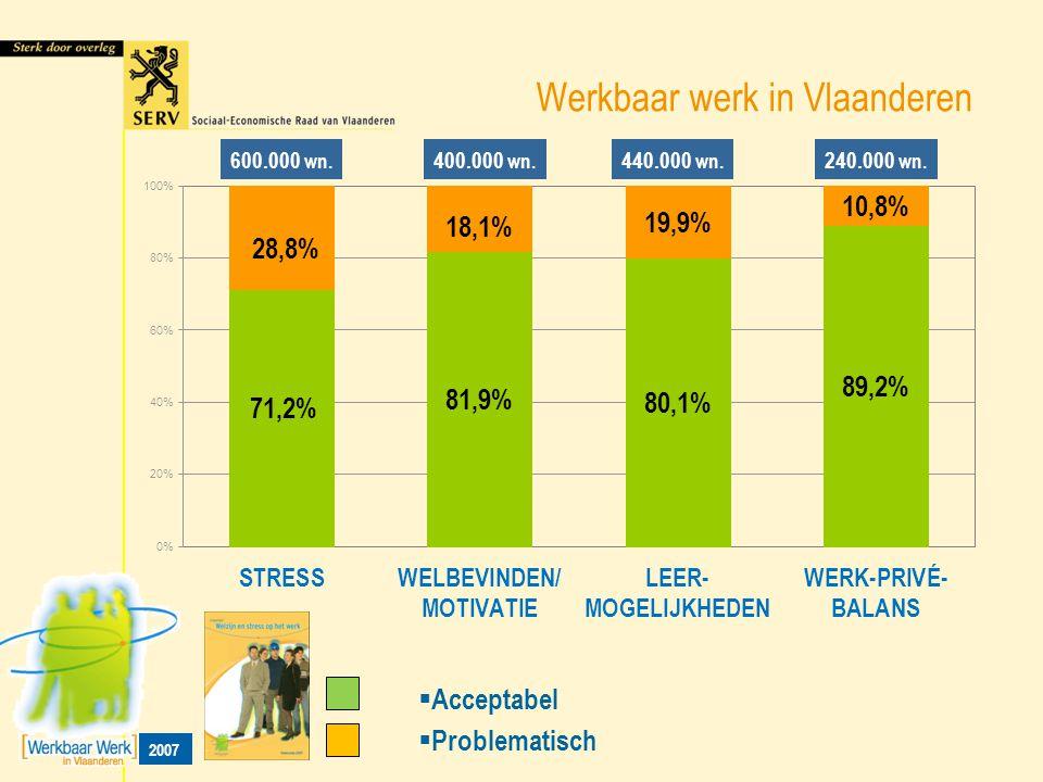 Werkbaar werk in Vlaanderen