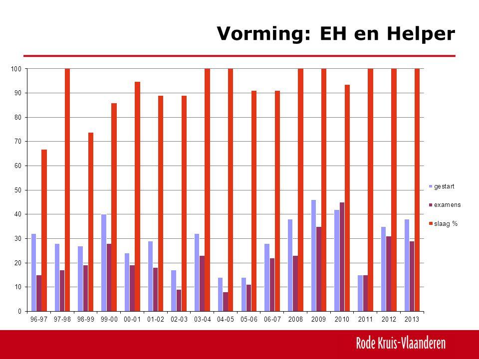 Vorming: EH en Helper Een matige stijging en bijna op niveau van de betere jaren (gegevens Hoboken).