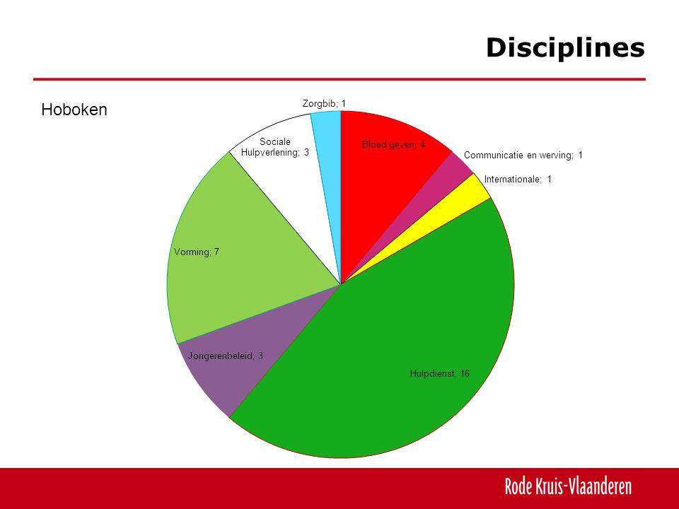 Disciplines Hoboken